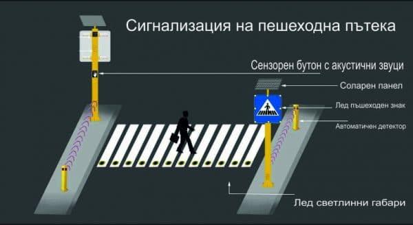 Безопасни продукти за пешеходни пътеки